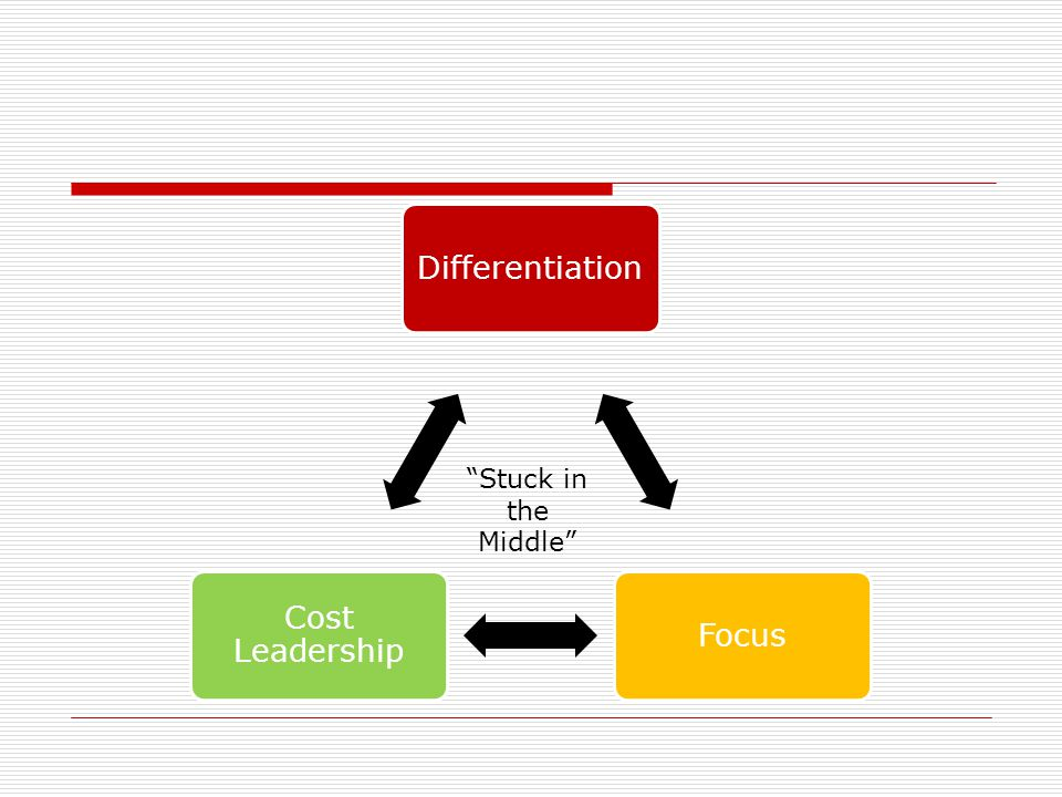 Differentiation Focus Cost Leadership Stuck in the Middle