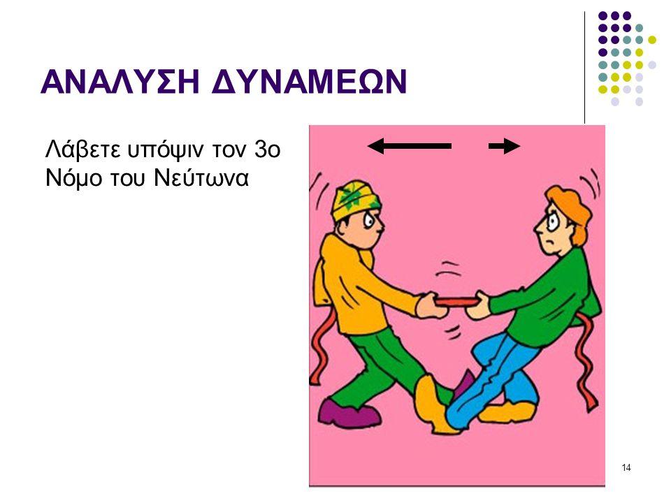 ΑΝΑΛΥΣΗ ΔΥΝΑΜΕΩΝ Λάβετε υπόψιν τον 3ο Νόμο του Νεύτωνα