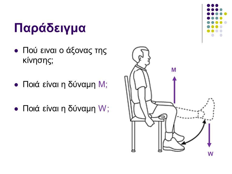 Παράδειγμα Πού ειναι ο άξονας της κίνησης; Ποιά είναι η δύναμη M;