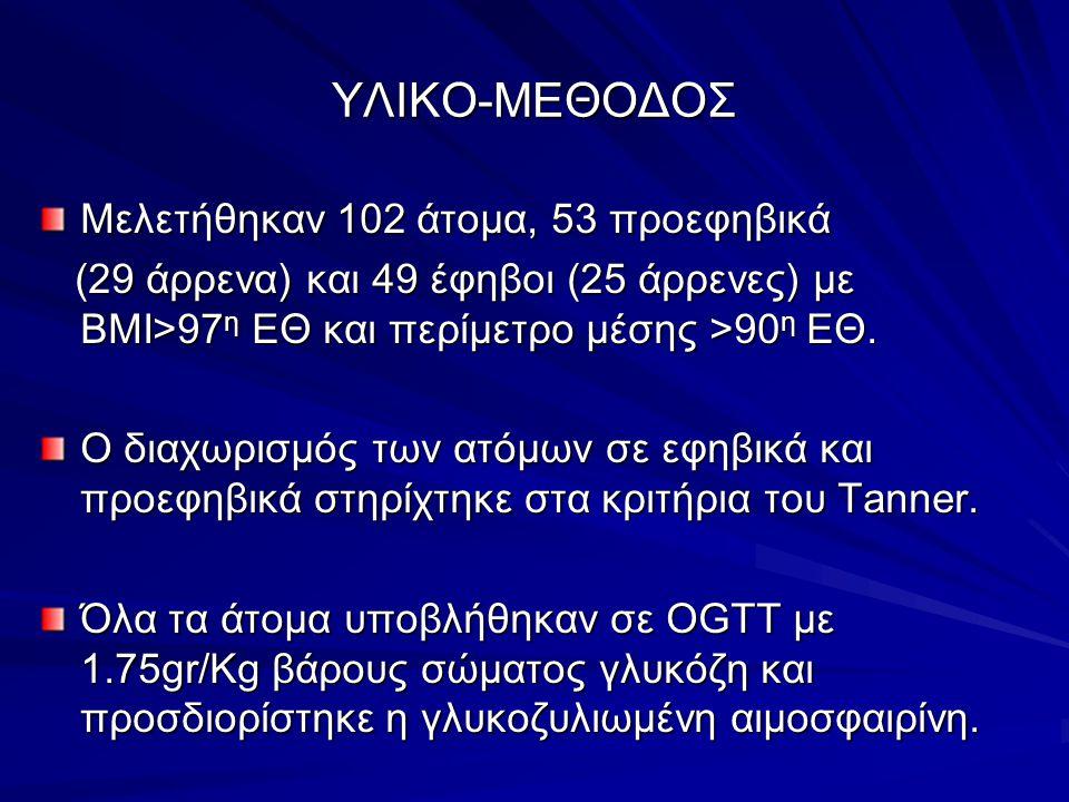 ΥΛΙΚΟ-ΜΕΘΟΔΟΣ Μελετήθηκαν 102 άτομα, 53 προεφηβικά