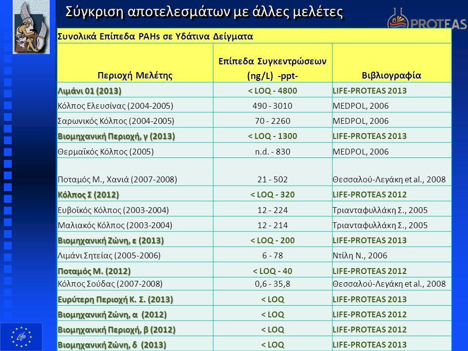 Σύγκριση αποτελεσμάτων με άλλες μελέτες