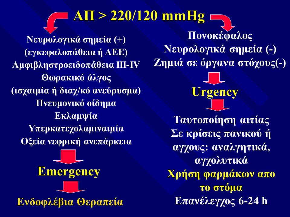 ΑΠ > 220/120 mmHg Urgency Emergency Πονοκέφαλος