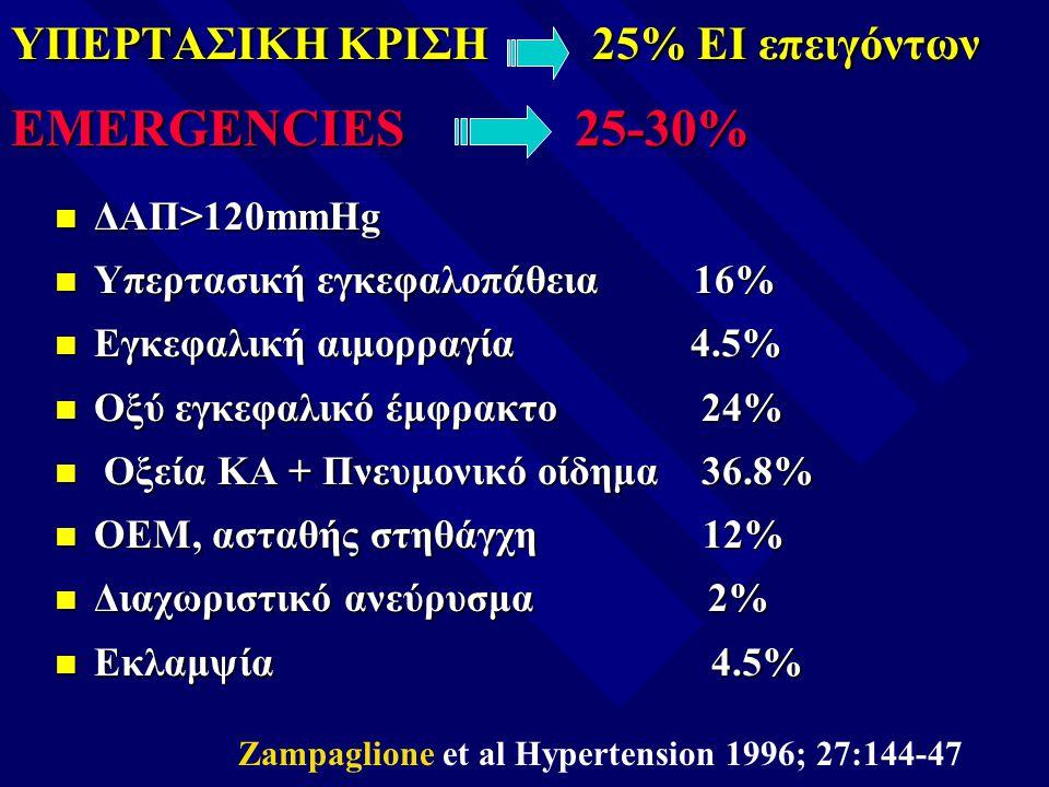 ΥΠΕΡΤΑΣΙΚΗ ΚΡΙΣΗ 25% ΕΙ επειγόντων EMERGENCIES 25-30%