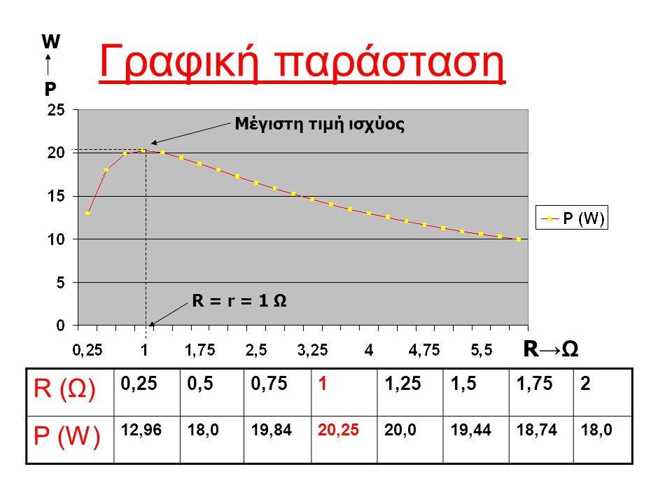 Γραφική παράσταση R (Ω) P (W) R→Ω P W 0,25 0,5 0,75 1 1,25 1,5 1,75 2