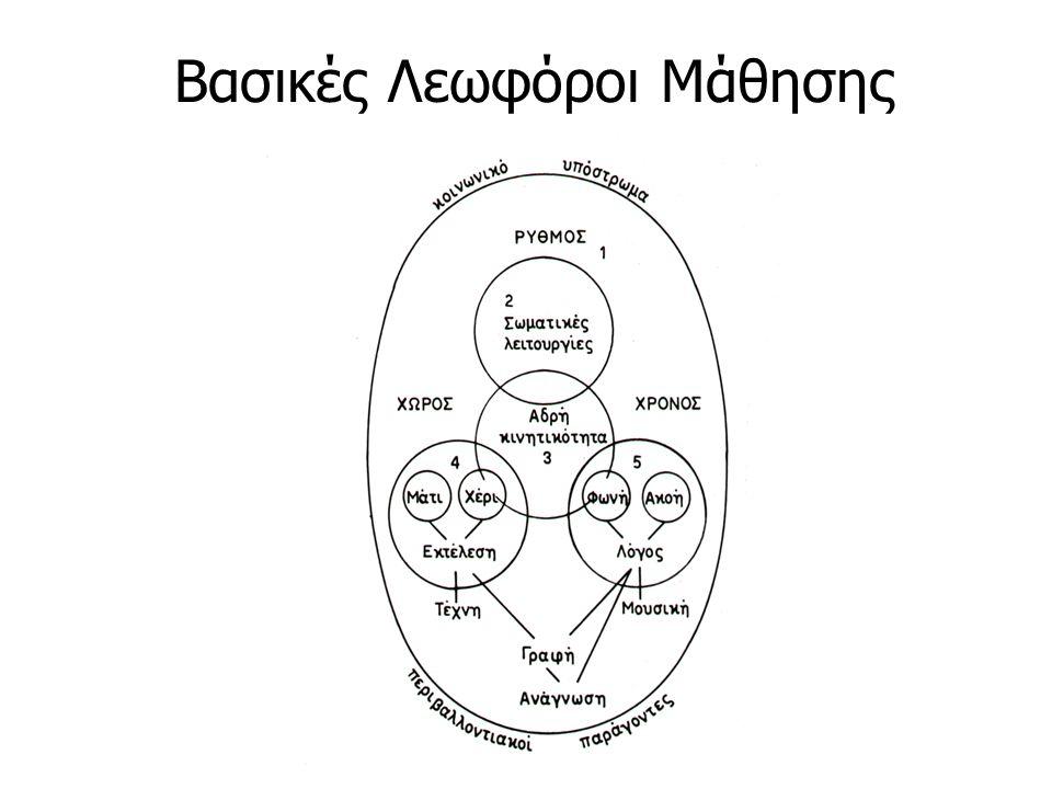 Βασικές Λεωφόροι Μάθησης