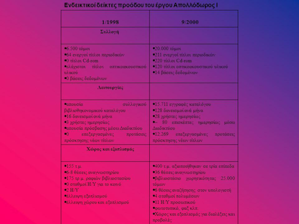 Ενδεικτικοί δείκτες προόδου του έργου Απολλόδωρος Ι 1/1998 9/2000