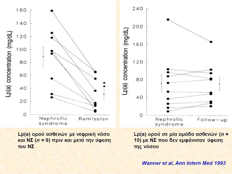Lp(a) ορού ασθενών με νεφρική νόσο και ΝΣ (n = 9) πριν και μετά την ύφεση του ΝΣ