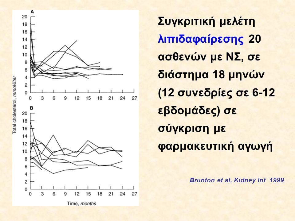 Συγκριτική μελέτη λιπιδαφαίρεσης 20 ασθενών με ΝΣ, σε διάστημα 18 μηνών (12 συνεδρίες σε 6-12 εβδομάδες) σε σύγκριση με φαρμακευτική αγωγή