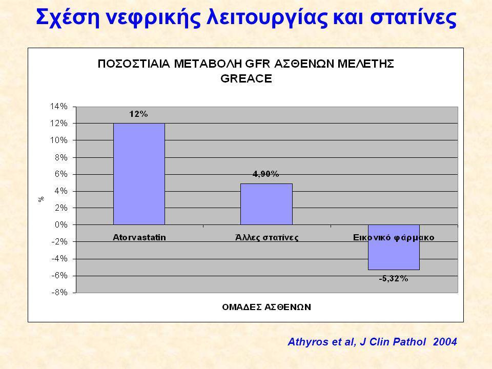Σχέση νεφρικής λειτουργίας και στατίνες