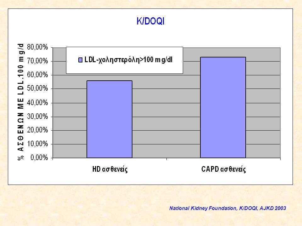 National Kidney Foundation, K/DOQI, AJKD 2003