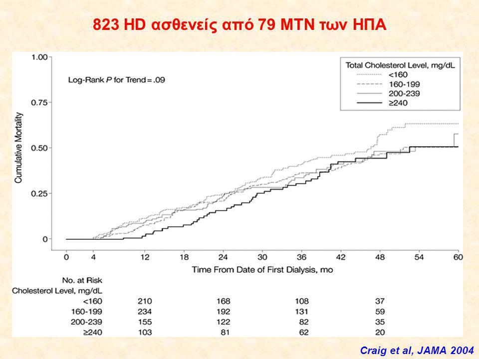823 HD ασθενείς από 79 ΜΤΝ των ΗΠΑ