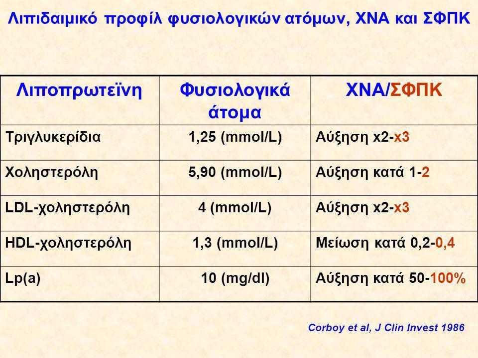 Λιπιδαιμικό προφίλ φυσιολογικών ατόμων, ΧΝΑ και ΣΦΠΚ