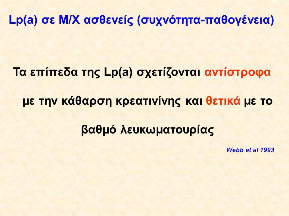 Lp(a) σε M/X ασθενείς (συχνότητα-παθογένεια)