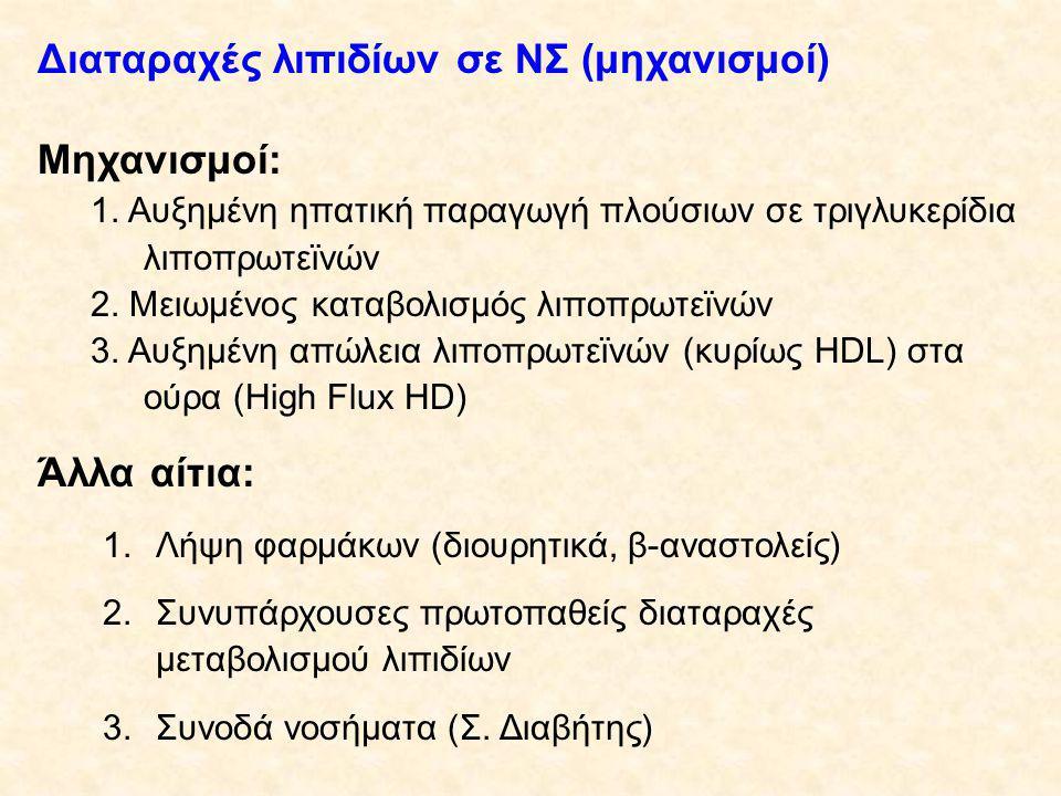 Διαταραχές λιπιδίων σε ΝΣ (μηχανισμοί)