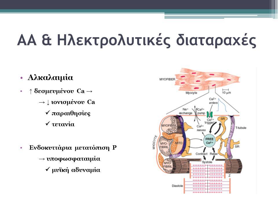ΑΑ & Ηλεκτρολυτικές διαταραχές