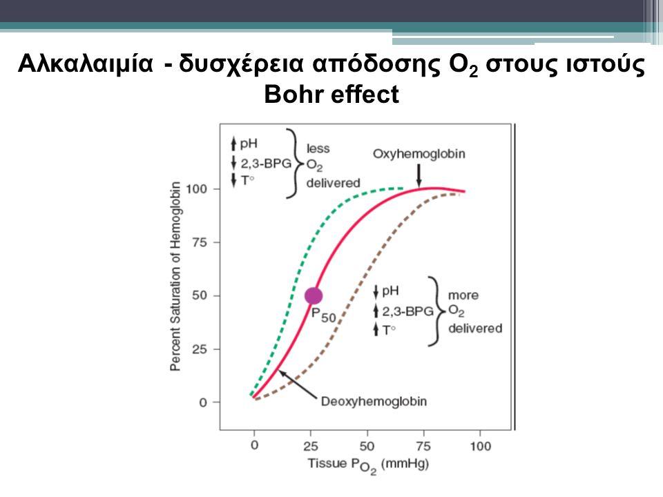 Aλκαλαιμία - δυσχέρεια απόδοσης Ο2 στους ιστούς Bohr effect