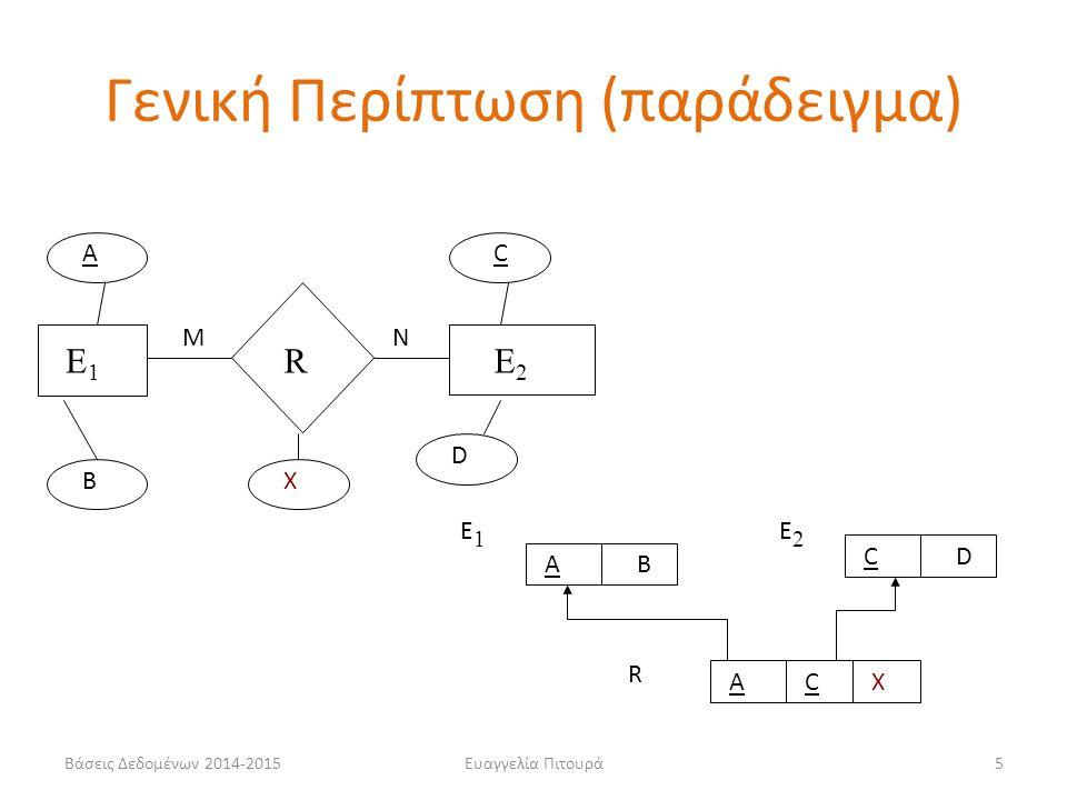 Γενική Περίπτωση (παράδειγμα)