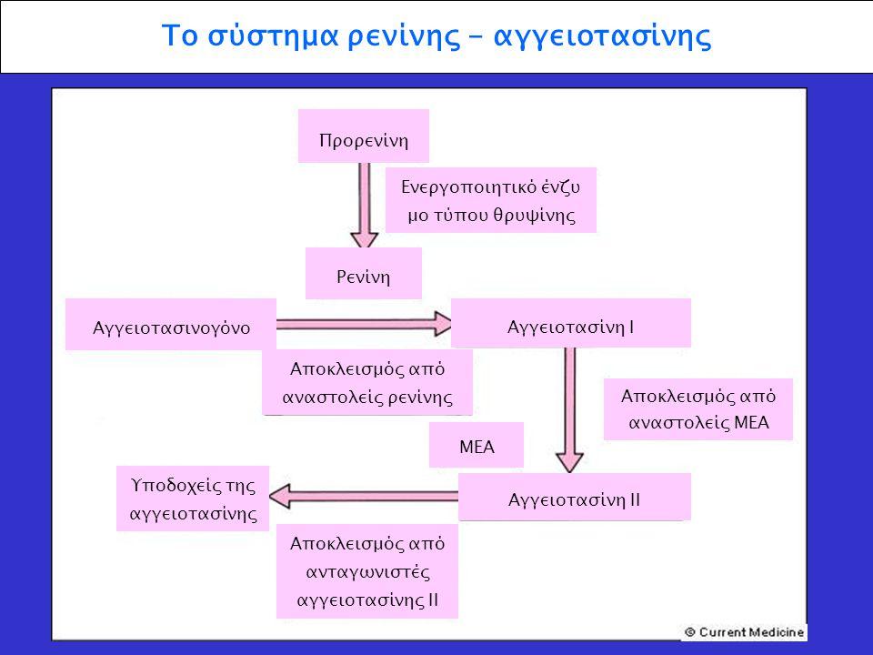 Το σύστημα ρενίνης - αγγειοτασίνης