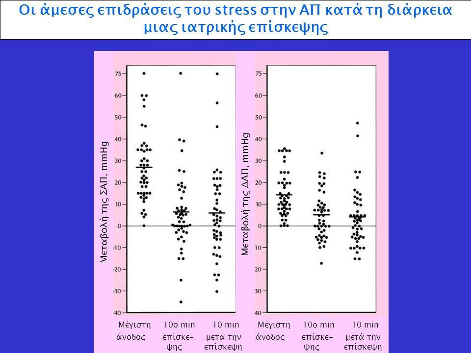 Οι άμεσες επιδράσεις του stress στην ΑΠ κατά τη διάρκεια μιας ιατρικής επίσκεψης