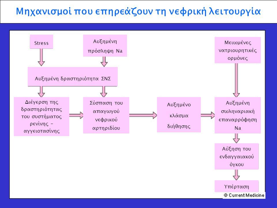 Μηχανισμοί που επηρεάζουν τη νεφρική λειτουργία