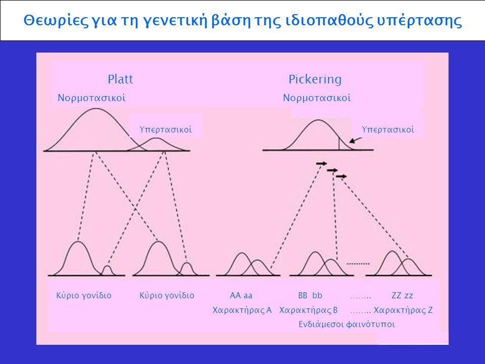 Θεωρίες για τη γενετική βάση της ιδιοπαθούς υπέρτασης
