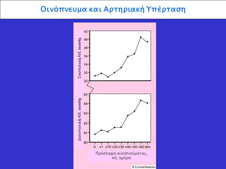 Οινόπνευμα και Αρτηριακή Υπέρταση