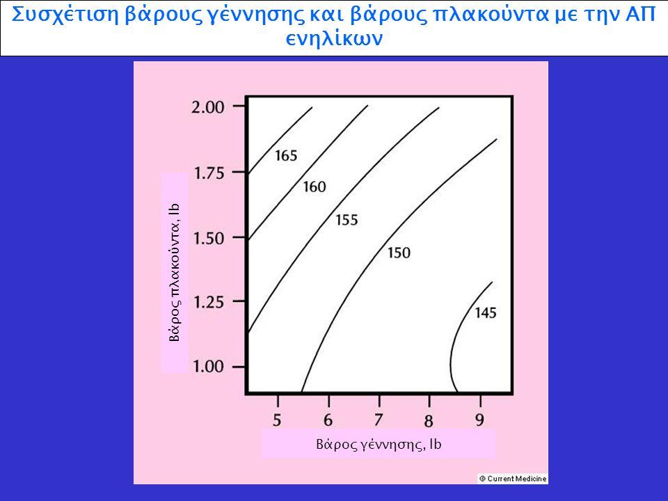 Συσχέτιση βάρους γέννησης και βάρους πλακούντα με την ΑΠ ενηλίκων