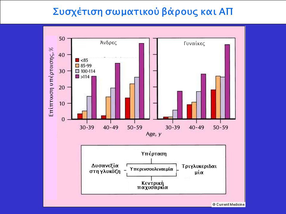 Συσχέτιση σωματικού βάρους και ΑΠ