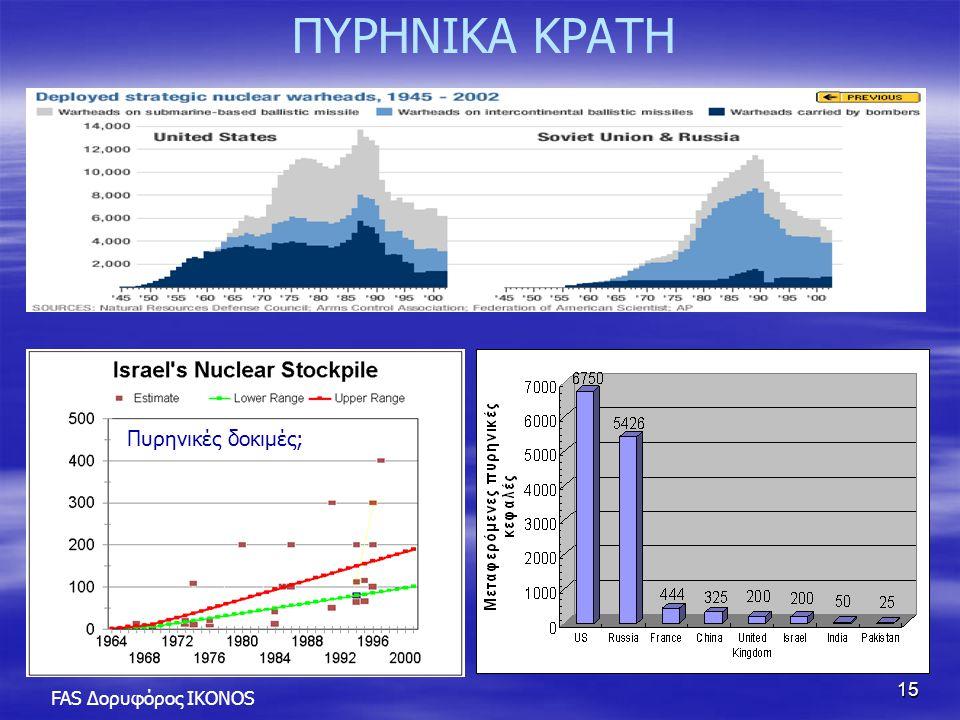 ΠΥΡΗΝΙΚΑ ΚΡΑΤΗ Πυρηνικές δοκιμές; FAS Δορυφόρος IKONOS