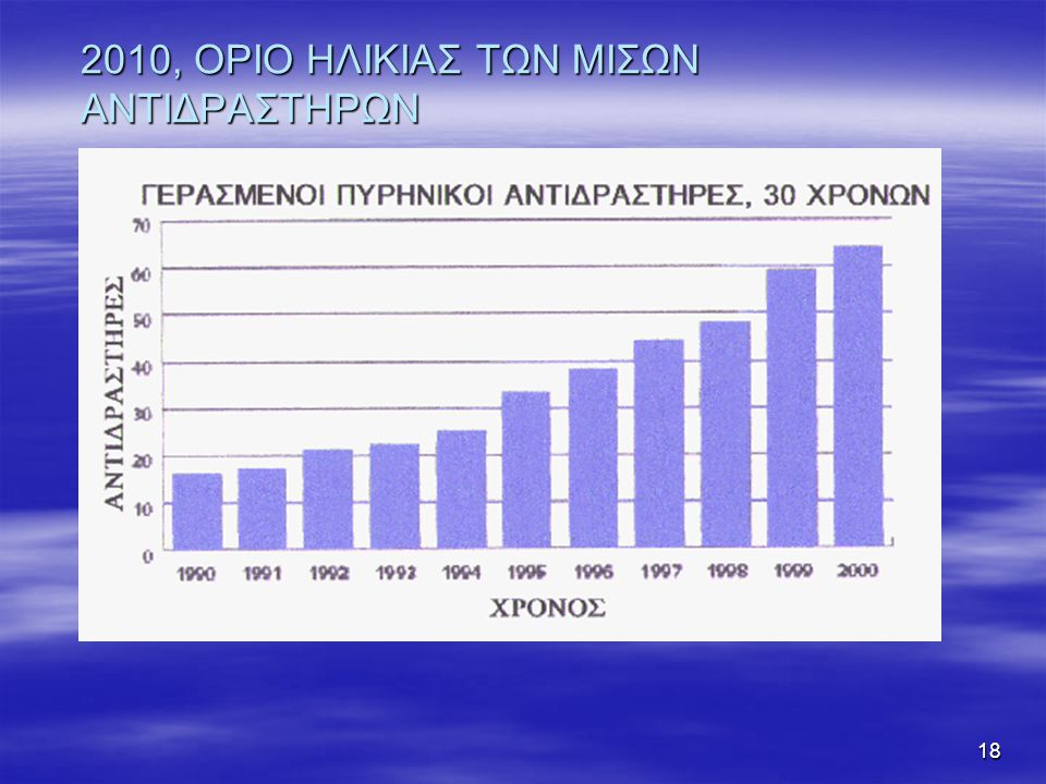 2010, ΟΡΙΟ ΗΛΙΚΙΑΣ ΤΩΝ ΜΙΣΩΝ ΑΝΤΙΔΡΑΣΤΗΡΩΝ