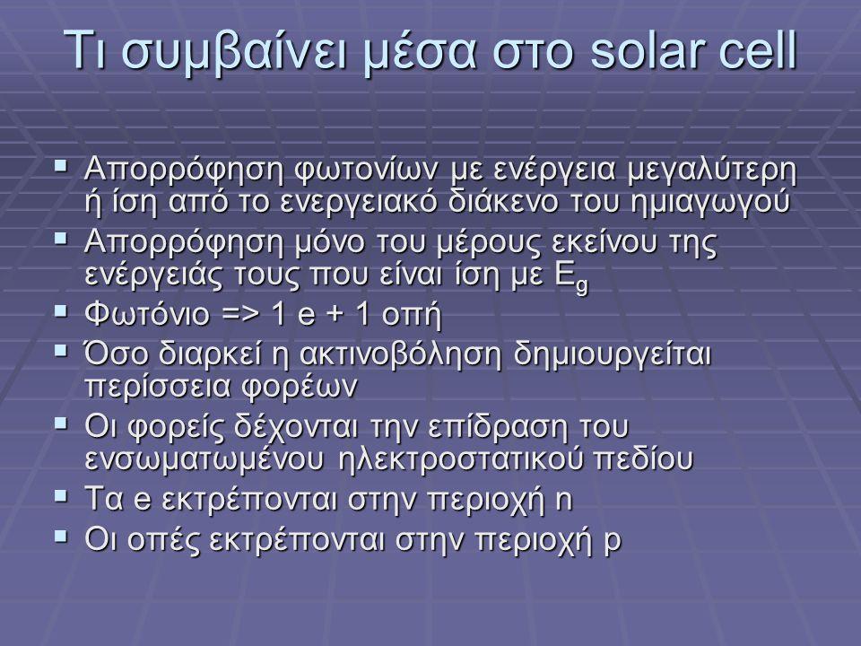 Τι συμβαίνει μέσα στο solar cell