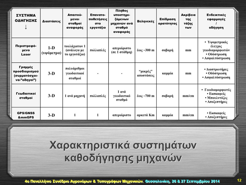 Χαρακτηριστικά συστημάτων καθοδήγησης μηχανών