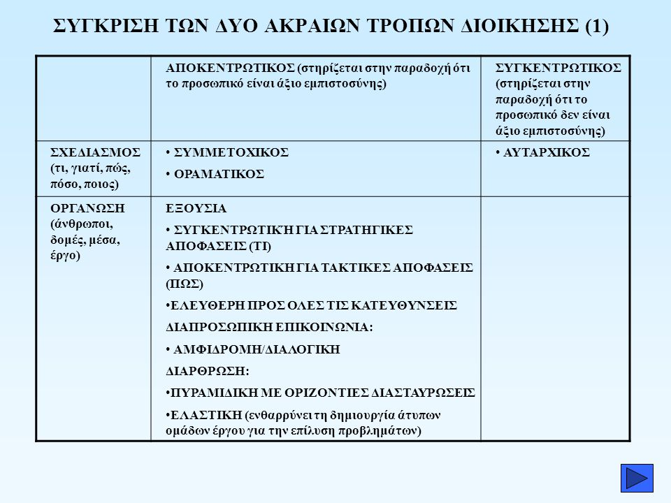 ΣΥΓΚΡΙΣΗ ΤΩΝ ΔΥΟ ΑΚΡΑΙΩΝ ΤΡΟΠΩΝ ΔΙΟΙΚΗΣΗΣ (1)