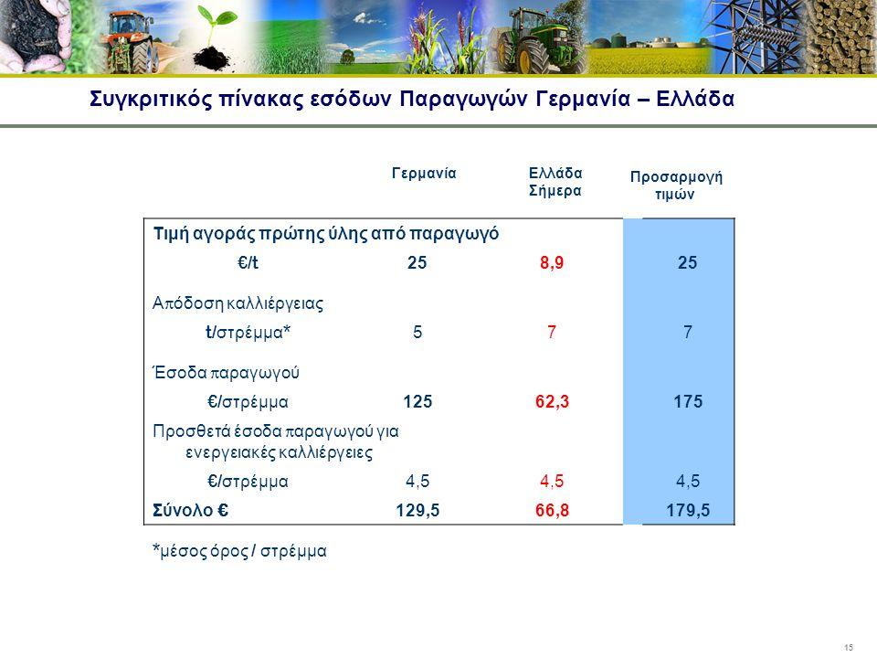 Συγκριτικός πίνακας εσόδων Παραγωγών Γερμανία – Ελλάδα