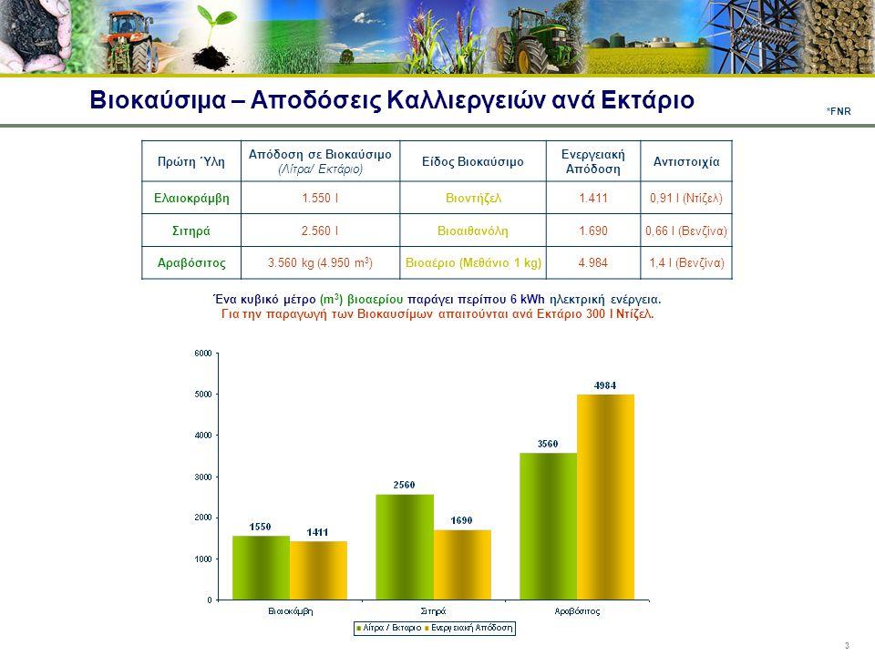 Βιοκαύσιμα – Αποδόσεις Καλλιεργειών ανά Εκτάριο