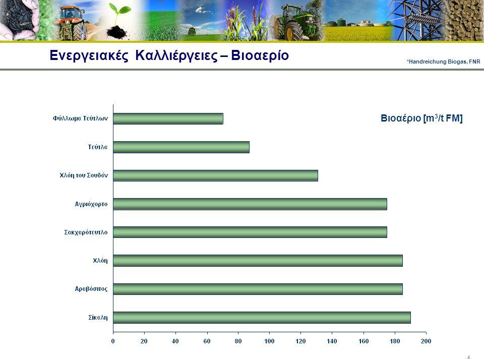 Ενεργειακές Καλλιέργειες – Βιοαερίο