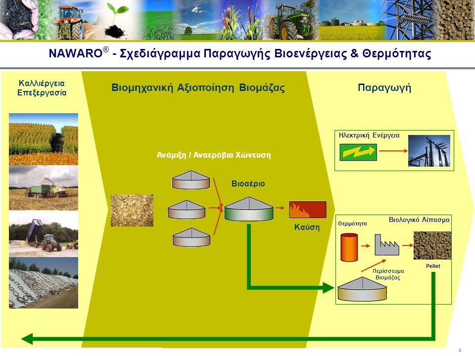 NAWARO® - Σχεδιάγραμμα Παραγωγής Βιοενέργειας & Θερμότητας