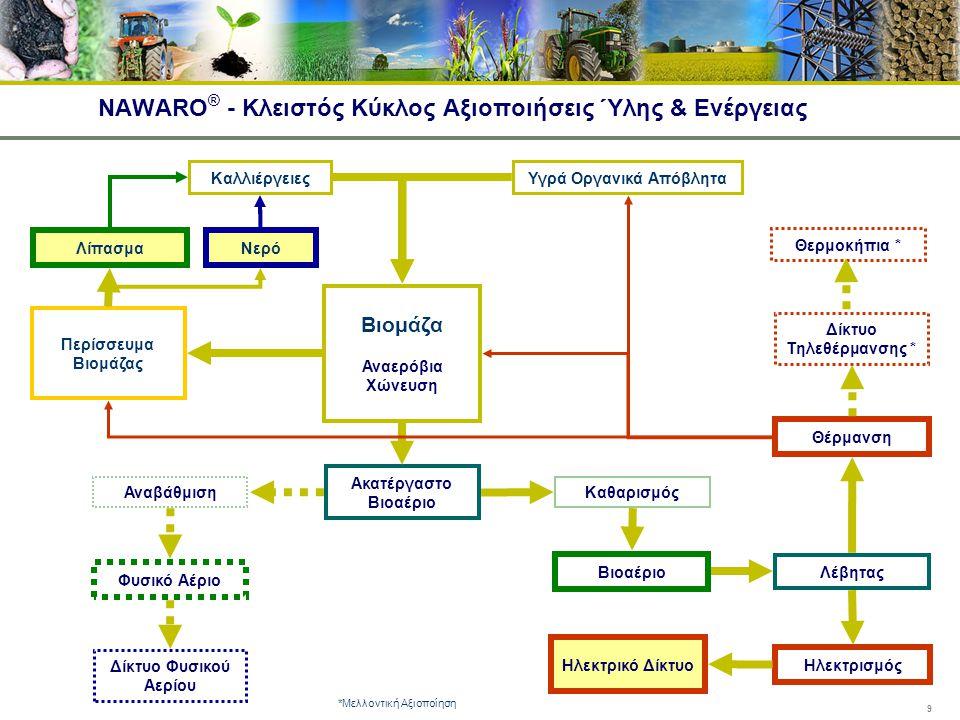 NAWARO® - Κλειστός Κύκλος Αξιοποιήσεις Ύλης & Ενέργειας