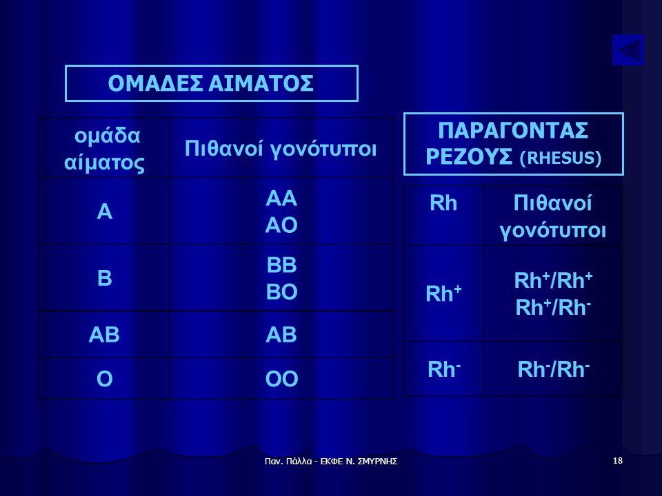 ΠΑΡΑΓΟΝΤΑΣ ΡΕΖΟΥΣ (RHESUS)