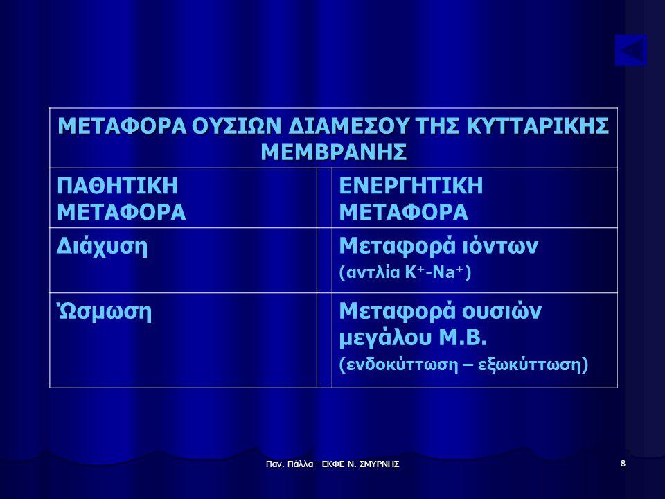 ΜΕΤΑΦΟΡΑ ΟΥΣΙΩΝ ΔΙΑΜΕΣΟΥ ΤΗΣ ΚΥΤΤΑΡΙΚΗΣ ΜΕΜΒΡΑΝΗΣ