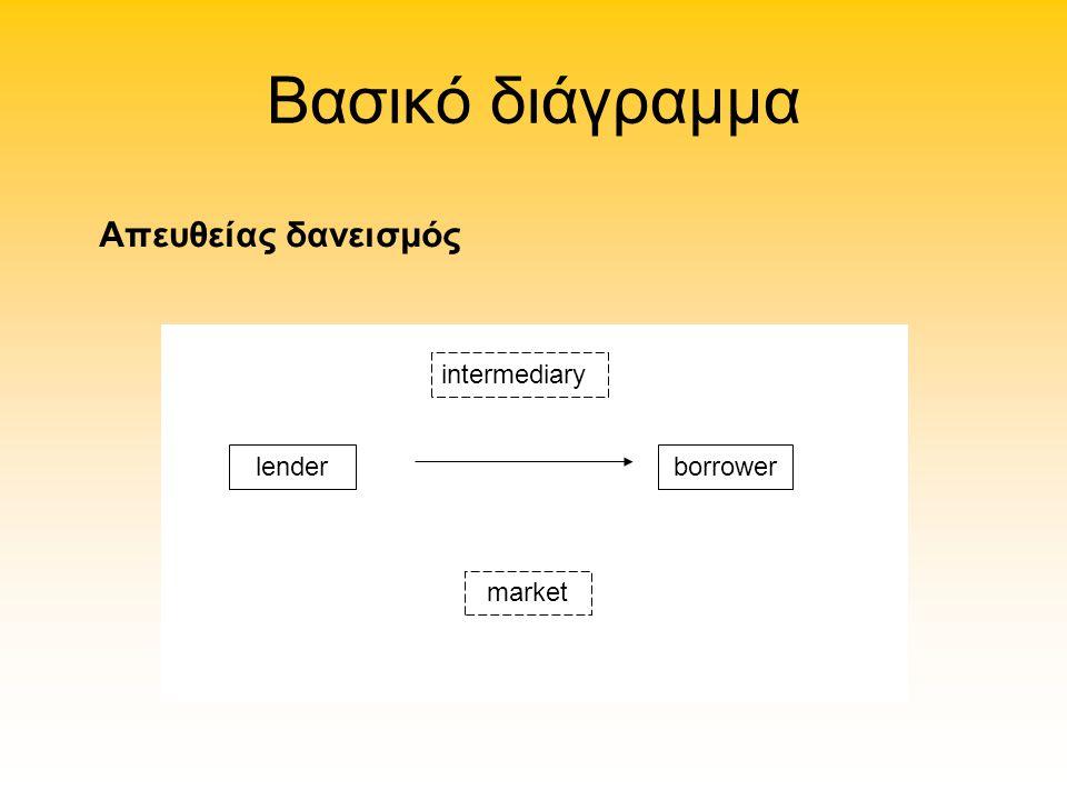 Βασικό διάγραμμα Απευθείας δανεισμός intermediary lender borrower