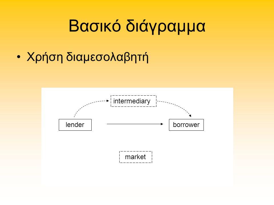 Βασικό διάγραμμα Χρήση διαμεσολαβητή intermediary lender borrower