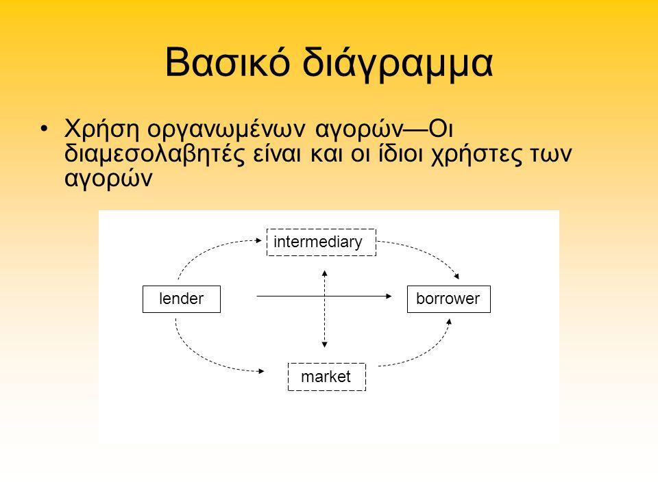 Βασικό διάγραμμα Χρήση οργανωμένων αγορών—Οι διαμεσολαβητές είναι και οι ίδιοι χρήστες των αγορών. intermediary.