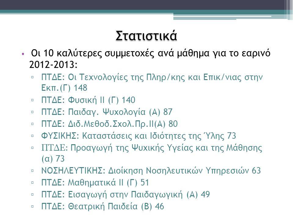 Στατιστικά Οι 10 καλύτερες συμμετοχές ανά μάθημα για το εαρινό 2012-2013: ΠΤΔΕ: Οι Τεχνολογίες της Πληρ/κης και Επικ/νιας στην Εκπ.(Γ) 148.