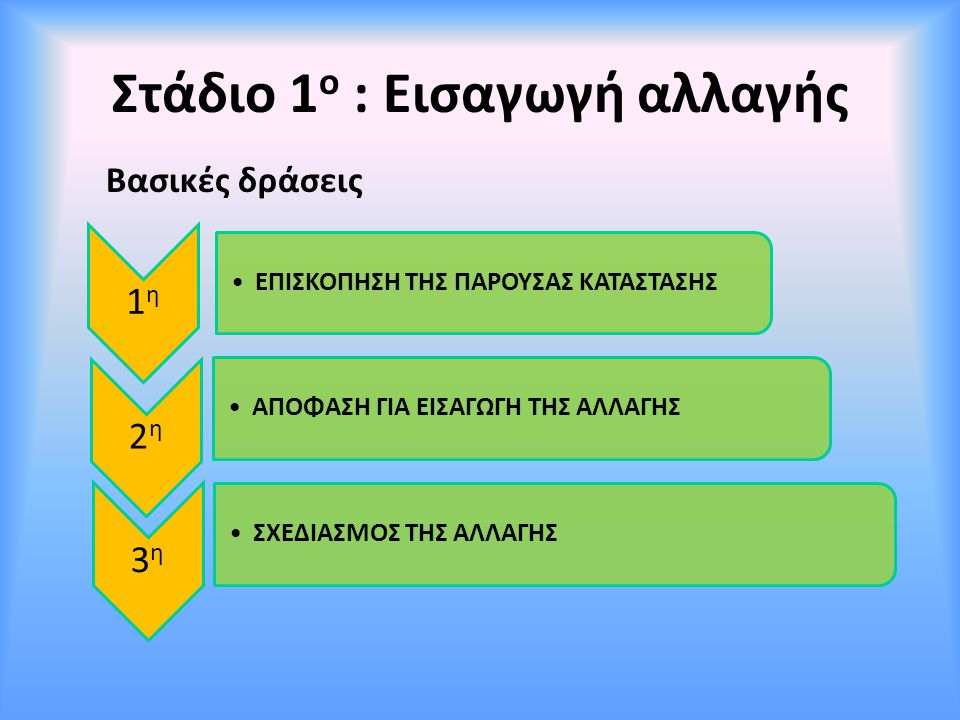 Στάδιο 1ο : Εισαγωγή αλλαγής