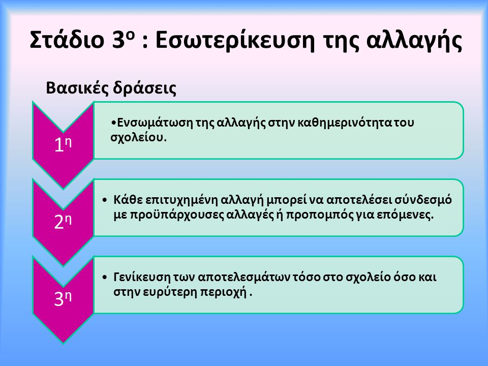 Στάδιο 3ο : Εσωτερίκευση της αλλαγής