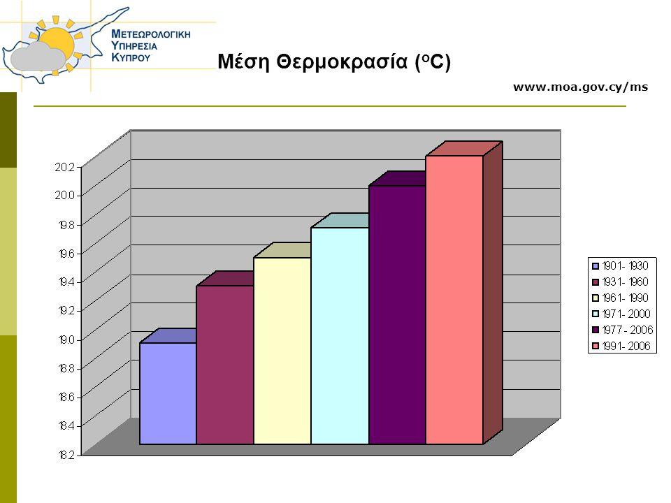 Μέση Θερμοκρασία (oC) www.moa.gov.cy/ms