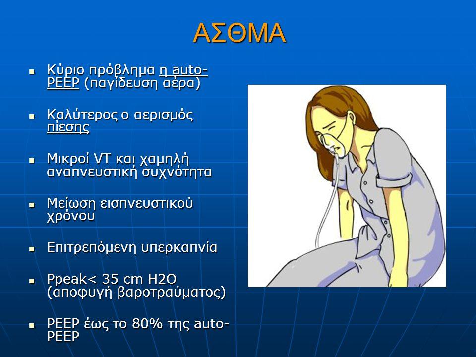 ΑΣΘΜΑ Κύριο πρόβλημα η auto-PEEP (παγίδευση αέρα)