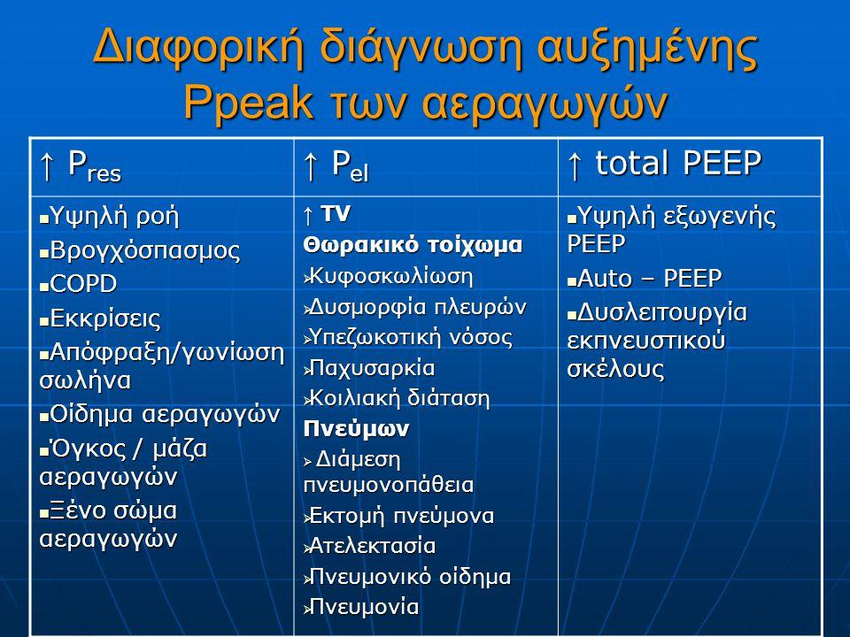 Διαφορική διάγνωση αυξημένης Ppeak των αεραγωγών