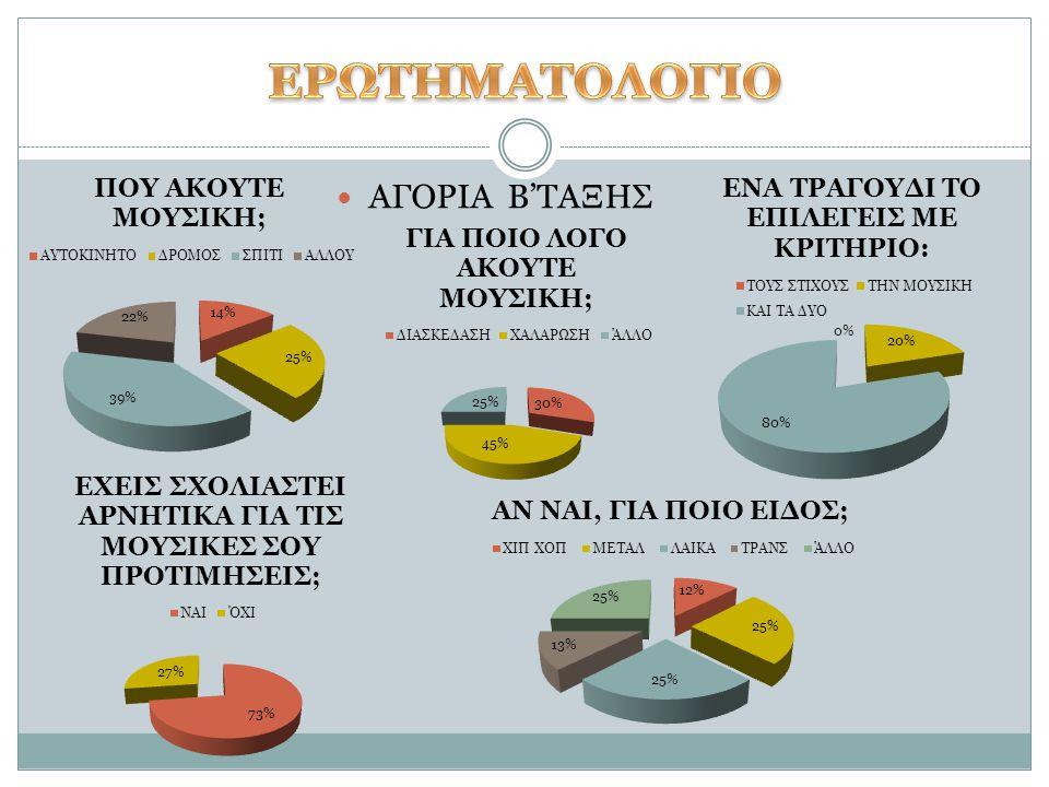 ΕΡΩΤΗΜΑΤΟΛΟΓΙΟ ΑΓΟΡΙΑ Β'ΤΑΞΗΣ
